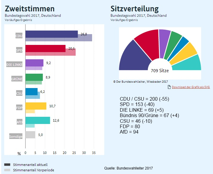 Bundeswahlleiter: Ergebnis der Wahl 2017