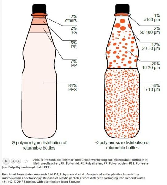 Mikropartikel in Mineralwasser