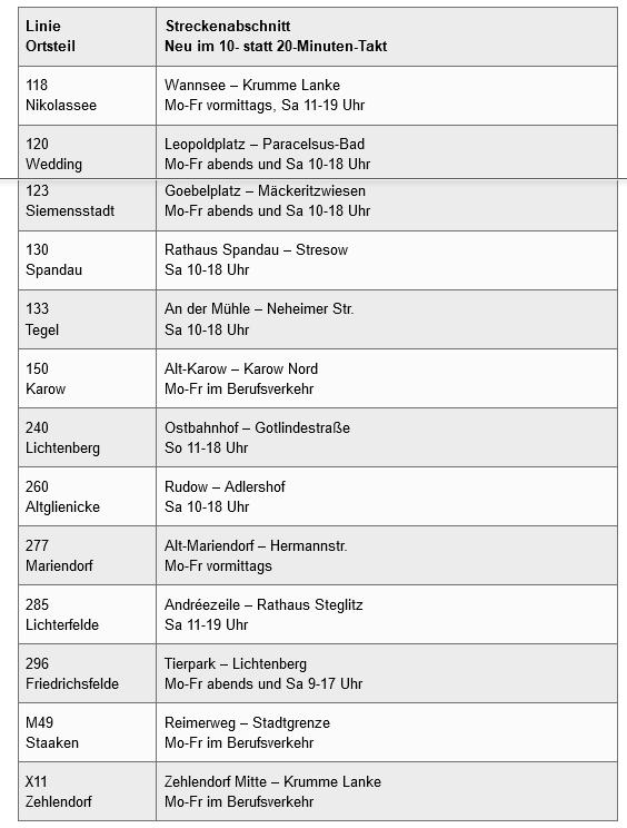 BGV Taktverdichtung ab 11.April 2021